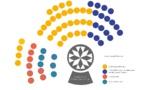 Composition des groupes politiques de l'Assemblée de Corse