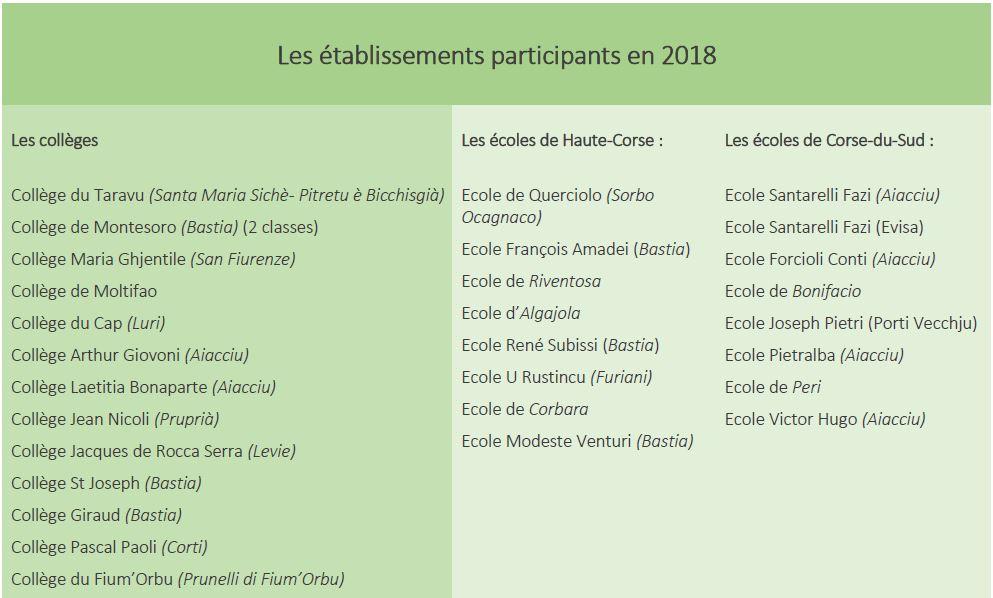 Les établissements participants en 2018