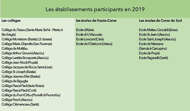 Les établissements participants en 2019