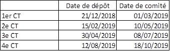 Planning des Comités Cinéma et Audiovisuel - 2019