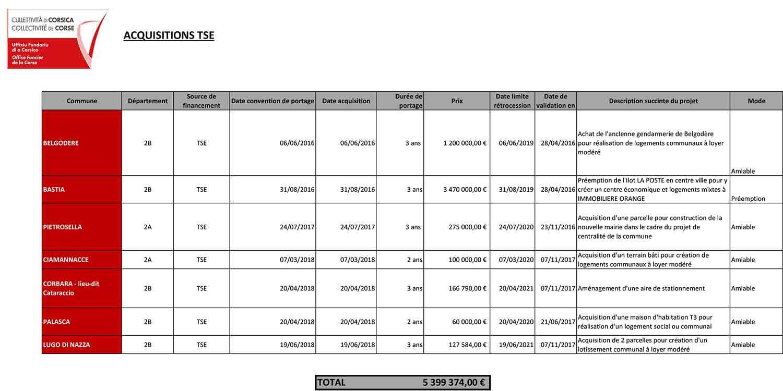 Tableaux des acquisitions de l'Office (mise à jour septembre 2018)