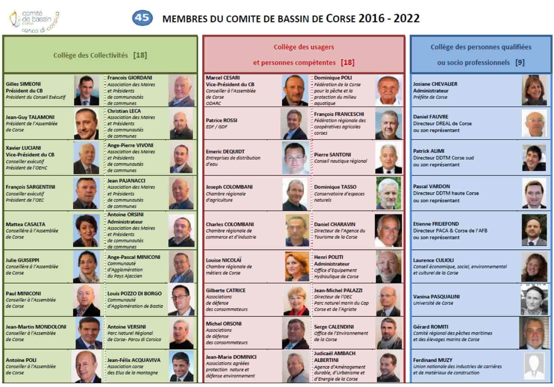 Comité de bassin - Conca di Corsica